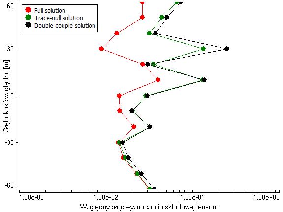 Zmiany wartości względnego błędu obliczania tensora momentu sejsmicznego wraz z głębokością.