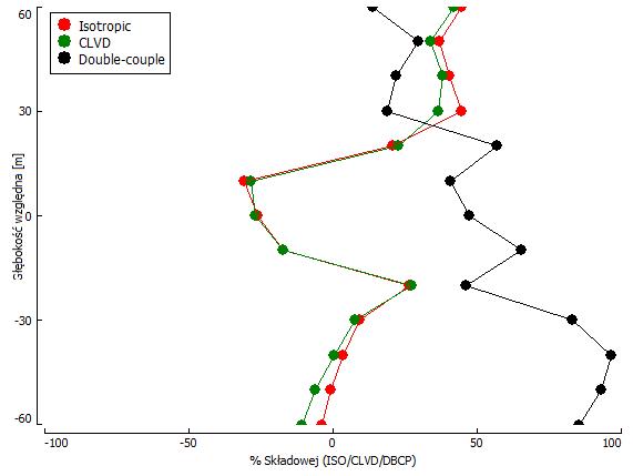 Zmiany procentowej wartości składowych dla pełnego rozwiązania tensora momentu sejsmicznego w funkcji głębokości.
